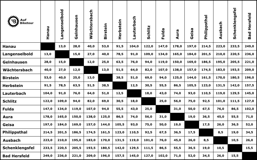 Entfernungstabelle Bahnradweg Hessen
